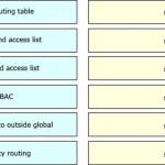 Cisco CCIE 400-101を受験たいですが、独学で400-101を勉強中ですが、どんな勉強をすればいいですか?
